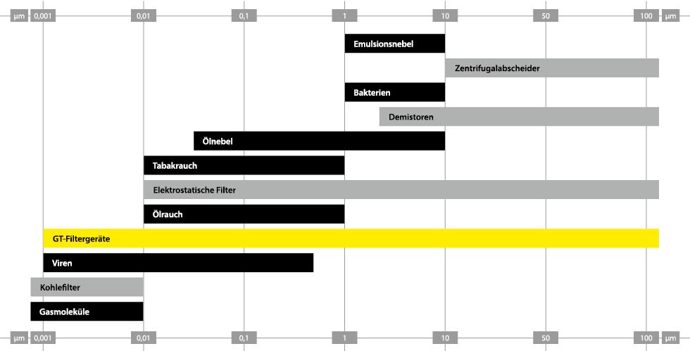 Partikelgrößen-Diagramm für verschiedene Stoffe