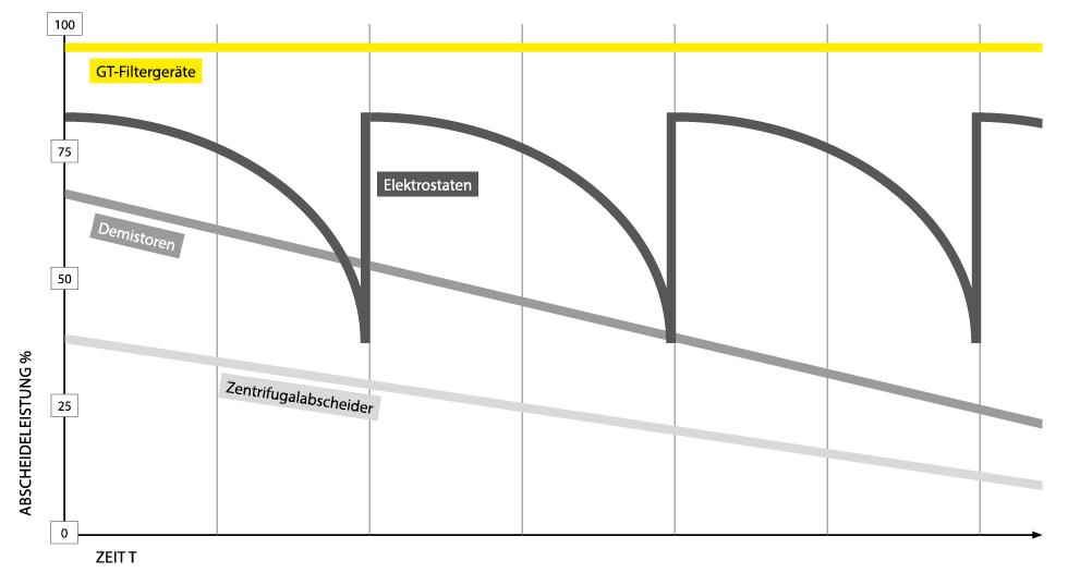 Diagramm Abscheideleistung im Verhältnis zur Zeit